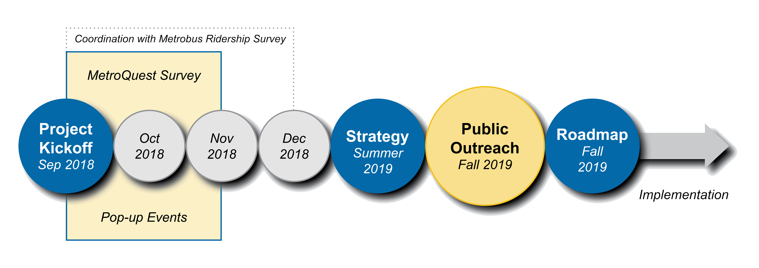 Timeline for the Bus Transformation project in the following order: Project Kickoff in September 2018, MetroQuest Survey and Pop-up Events spanning September, October, and November 2018, Strategy in the summer of 2019, Public Outreach in the fall of 2019, and Roadmap in the fall of 2019