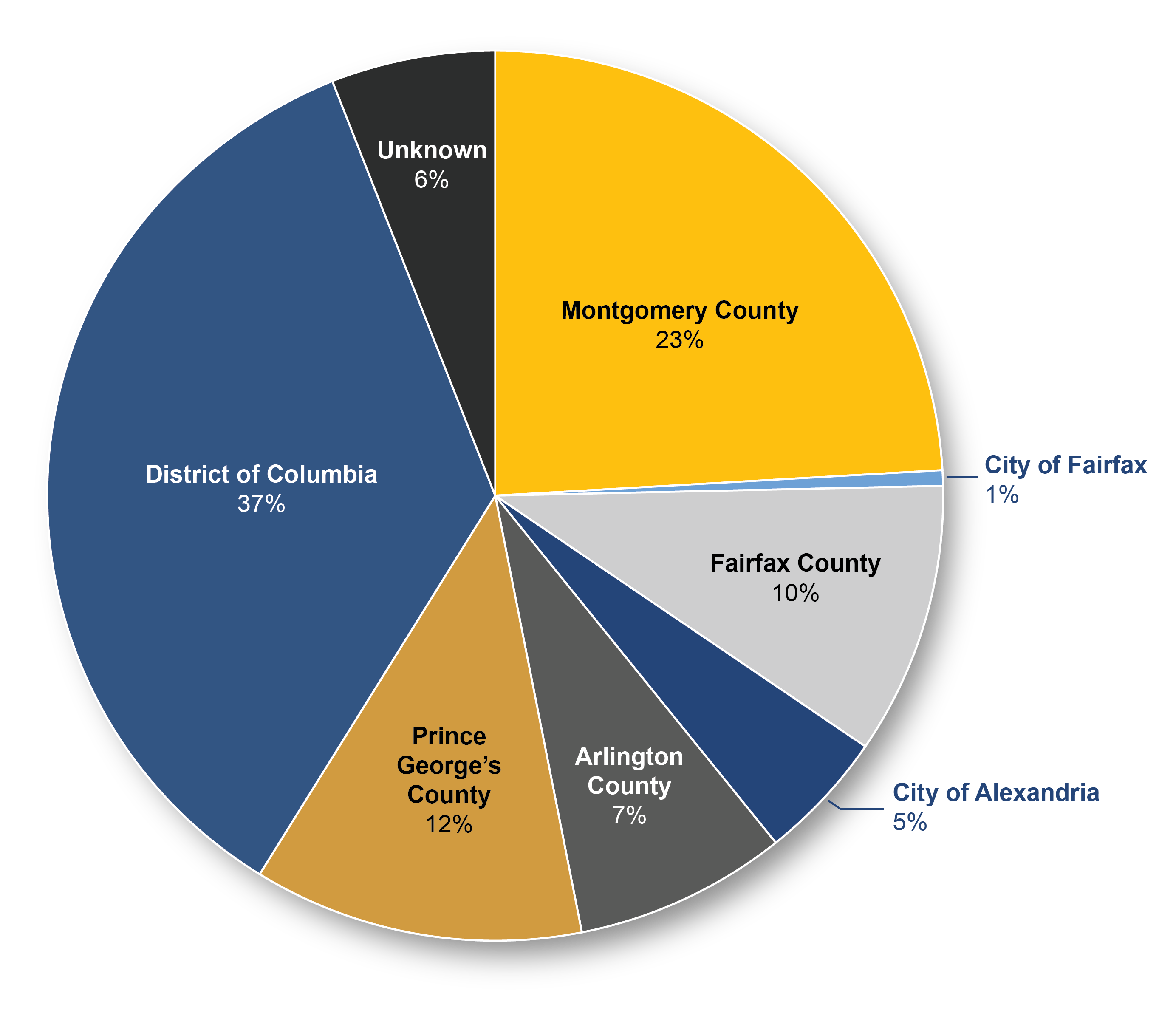 This pie chart shows the percentage of regional bus riders that live in each jurisdiction. Twenty three percent live in Montgomery County, Maryland, one percent live in the City of Fairfax, Virginia, ten percent live in Fairfax County, Virginia, five percent live in the City of Alexandria, Virginia, seven percent live in Arlington County, Virginia, twelve percent live in Prince George's County, Maryland, thirty-seven percent live in the District of Columbia, and six percent live in other or unknown jurisdictions.