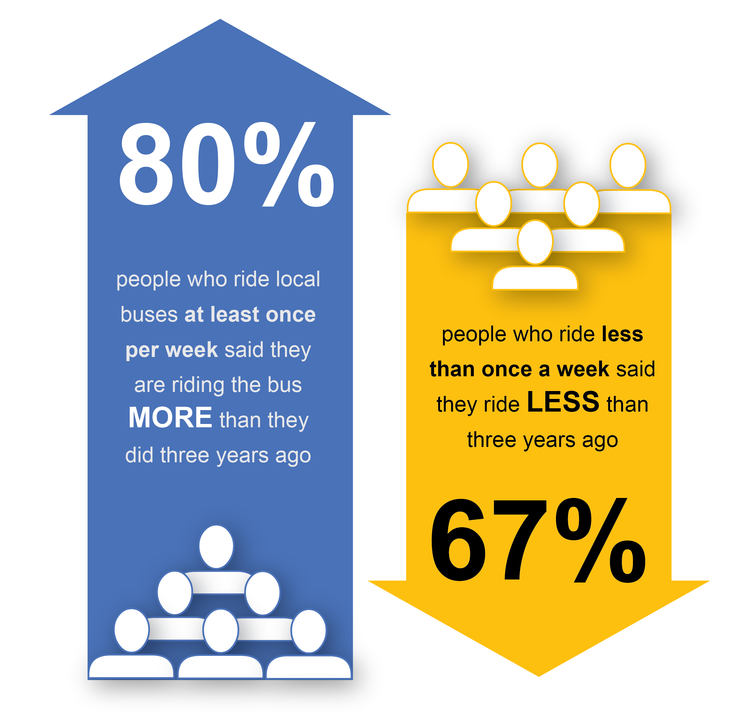 This graphic uses arrow to show that 80% of people who ride local buses at least once per week said they are riding the bus more than they did three years ago. However, sixty-seven percent of people who ride the bus less than once per week said they currently ride less than three years ago.