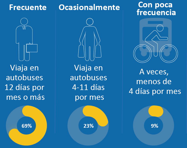 Bus Usage Frequency_Spanish