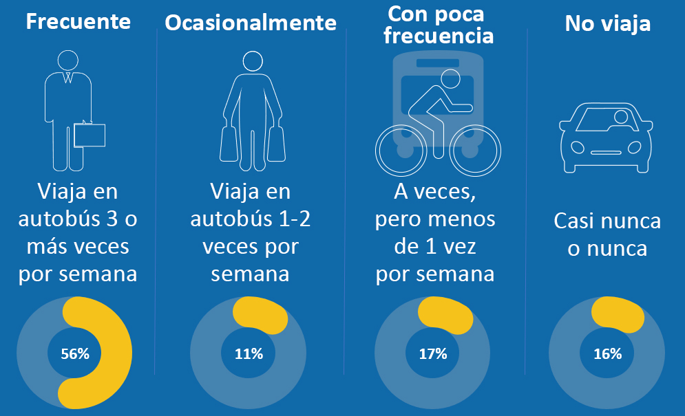 Respondents Bus Usage_Spanish