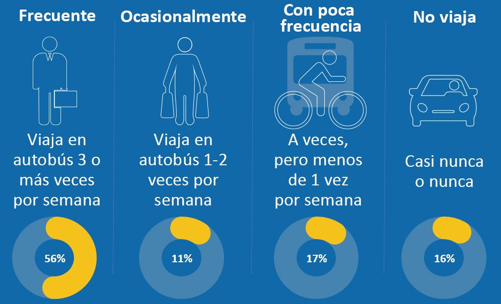 Respondents Bus Usage_Spanish