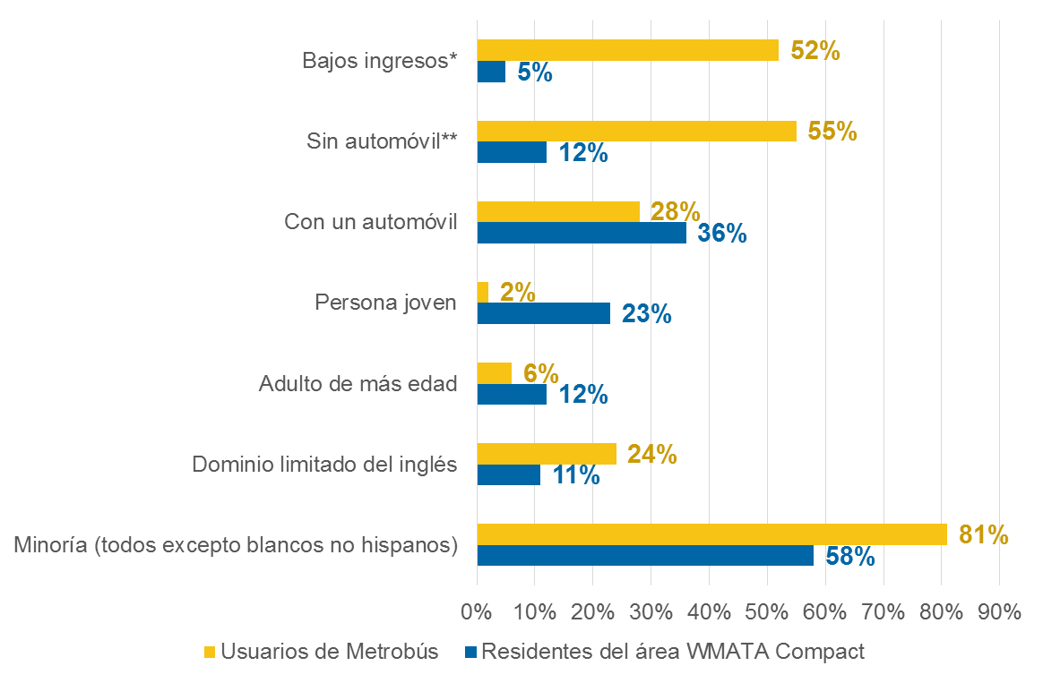 bus-rider-demographics_es