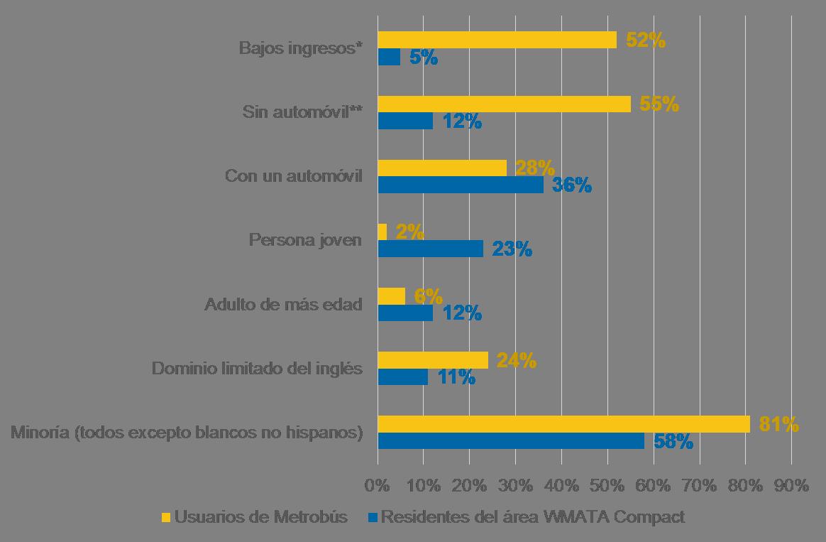 bus-rider-demographics_es