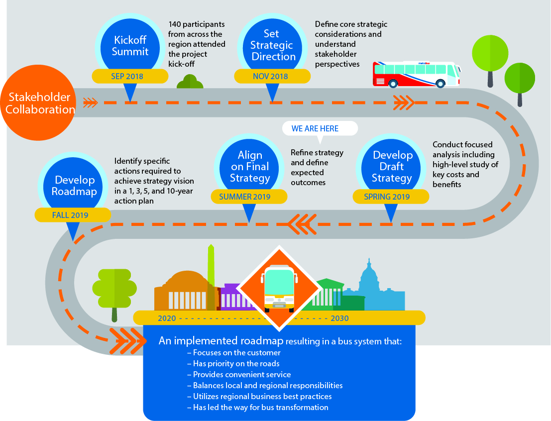 Timeline roadmap of the stakeholder collaboration starting with the kickoff summit in September 2018