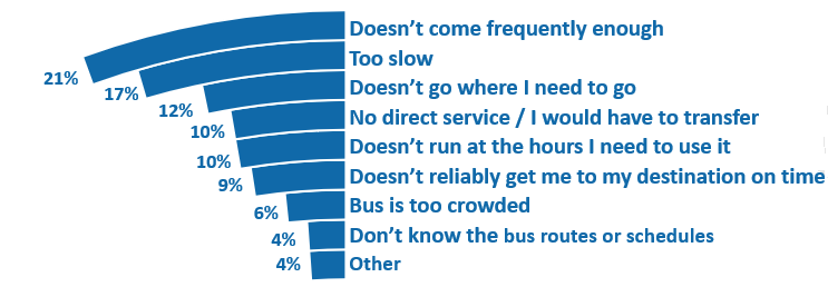 "This graph shows the top reasons survey respondents said they do not ride the bus. Respondents were allowed to select up to three responses, so the following percentage totals do not add up to 100 percent. Twenty-one percent said it doesn't come frequently enough 17 percent said it is too slow, 12 percent said it doesn't go where I need to go, 10 percent said there is no direct service or I would have to transfer, 10 percent said it doesn't run at the hours I need to use it, 9 percent said it doesn't reliability get me to my destination on time, 6 percent said the bus is too crowded, 4 percent said I don't know the routes or schedules, and 4 percent answered ""other."""