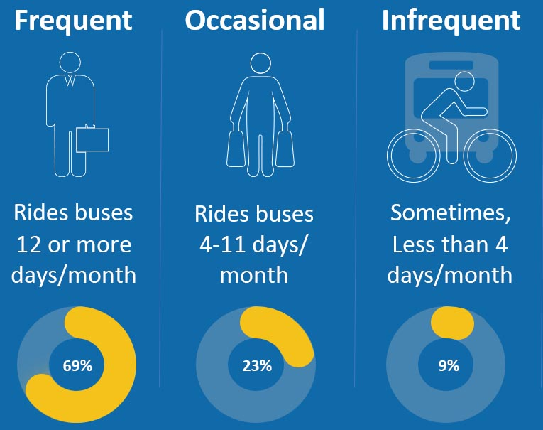 This infographic uses pie charts to show how much bus travel is made by different categories of bus riders. Sixty-nine percent of bus trips are made by frequent bus riders who ride buses twelve or more days per month, or three times per week. Twenty-three percent of bus trips are made by occasional bus riders, who ride buses four to eleven days per month. Nine percent of bus trips are made by infrequent bus riders, who ride buses less than four days per month, or less than once per week.