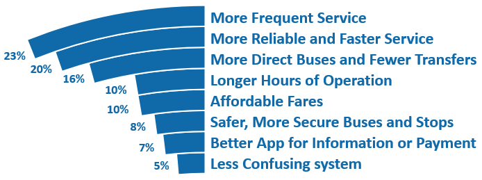 """This graph shows the respondents' priorities for improving local bus service. Respondents were given twenty """"coins"""" and were asked to assign them to eight different priority areas. Twenty-three percent of the coins were dedicated to more frequent service, twenty percent were dedicated to more reliable and faster service, sixteen percent went to more direct buses and fewer transfers, ten percent were dedicated to longer hours of operation, ten percent went to affordable fares, eight percent went to safer and more secure buses, seven percent were dedicated to a better app for information and/or payment, and five percent to a less confusing system."""