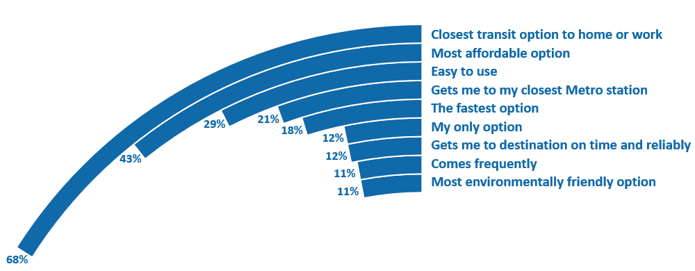 This graph lists the top reasons survey respondents said they ride local bus. Respondents were allowed to select up to three responses, so the following percentage totals do not add up to 100 percent. Sixty-eight percent said it is the closest transit option to home or work, 43 percent said it is the most affordable option, 29 percent said it is easy to use, 21 percent said it gets me to my closest Metro station, 18 percent said it is the fastest option, 12 percent said it is my only option, 12 percent said it gets me to my destination on time and reliability, 11 percent said it comes frequently, and 11 percent said it is the most environmentally friendly option.